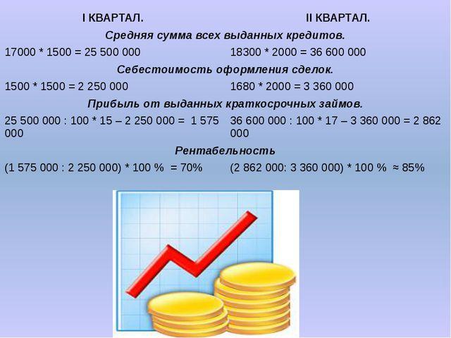 IКВАРТАЛ. IIКВАРТАЛ. Средняя сумма всех выданных кредитов. 17000 * 1500 = 25...