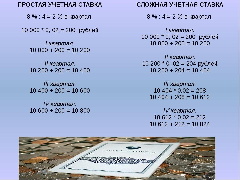 ПРОСТАЯУЧЕТНАЯ СТАВКА СЛОЖНАЯ УЧЕТНАЯ СТАВКА 8% : 4 = 2 % в квартал. 10000 *...