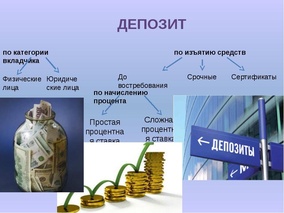 ДЕПОЗИТ Простая процентная ставка Сложная процентная ставка по начислению про...