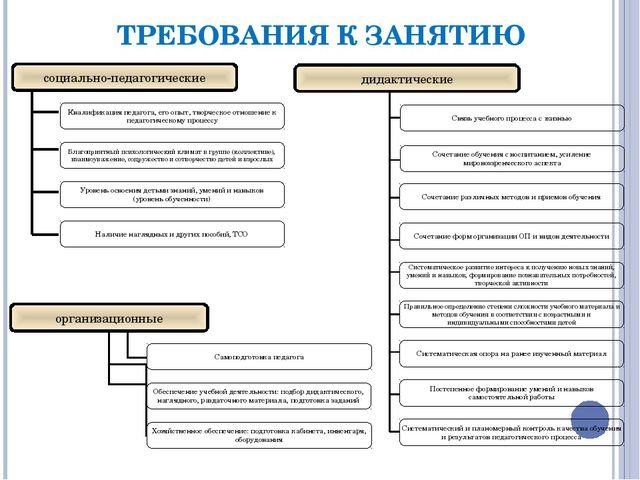 ТРЕБОВАНИЯ К ЗАНЯТИЮ социально-педагогические дидактические Квалификация педа...