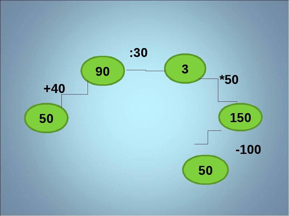 50 90 3 150 50 +40 :30 *50 -100