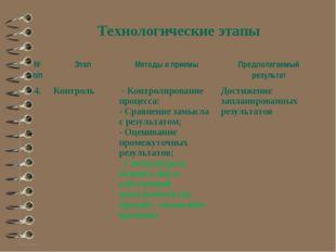 Технологические этапы № п/пЭтапМетоды и приемыПредполагаемый результат 4.
