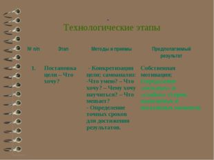 Технологические этапы № п/пЭтапМетоды и приемыПредполагаемый результат 1.