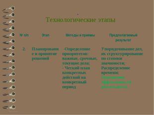 Технологические этапы № п/пЭтапМетоды и приемыПредполагаемый результат 2.