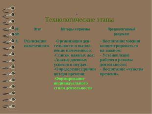 Технологические этапы № п/пЭтапМетоды и приемыПредполагаемый результат 3.