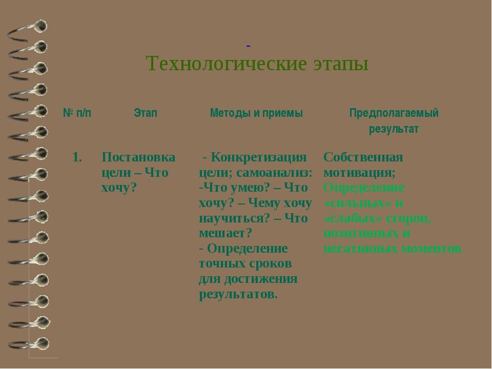 Технологические этапы № п/пЭтапМетоды и приемыПредполагаемый результат 1....