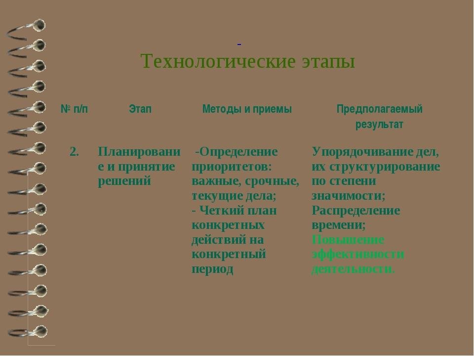 Технологические этапы № п/пЭтапМетоды и приемыПредполагаемый результат 2....