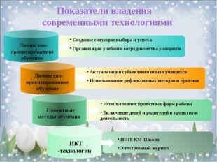 Content Title ИИП КМ-Школа Электронный журнал Создание ситуации выбора и усп