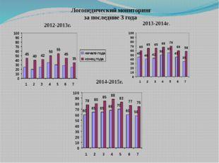 2012-2013г. 2014-2015г. 2013-2014г. Логопедический мониторинг за последние 3