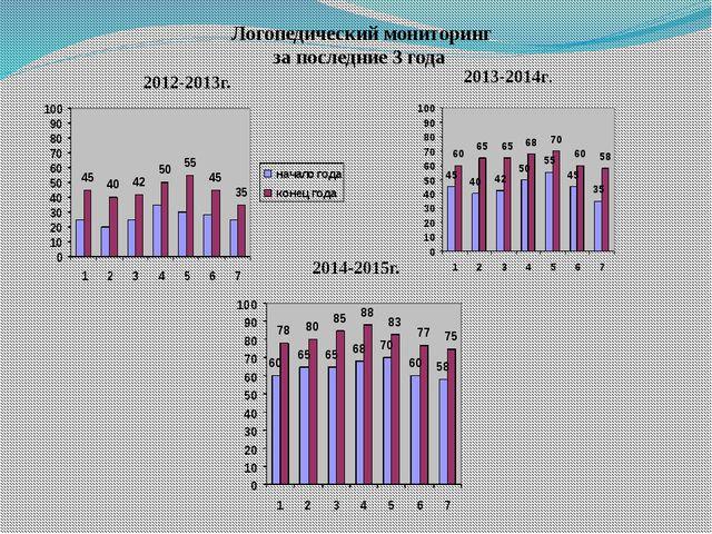 2012-2013г. 2014-2015г. 2013-2014г. Логопедический мониторинг за последние 3...