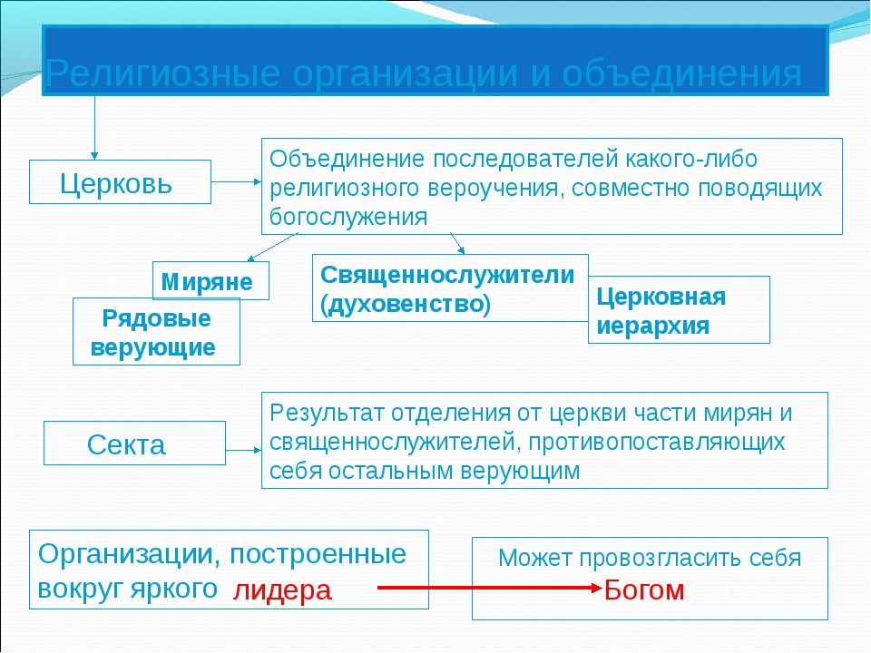 Религиозные организации и объединения Церковь Секта Организации, построенные...