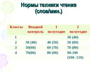 Нормы техники чтения (слов/мин.) КлассыВходной контроль1 полугодие2 полуго