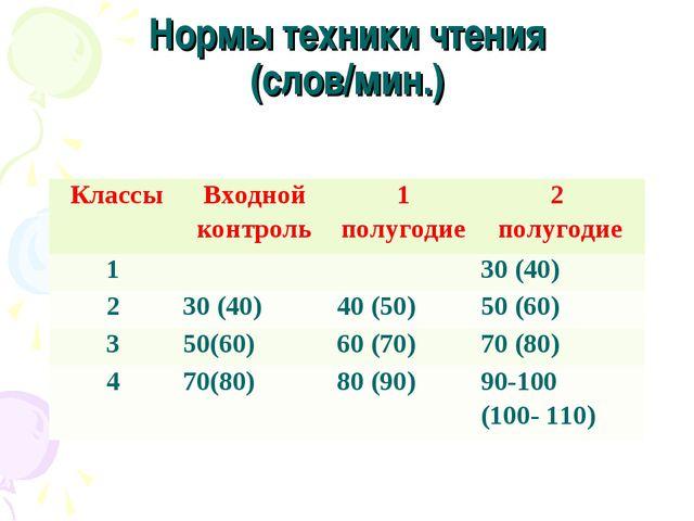 Нормы техники чтения (слов/мин.) КлассыВходной контроль1 полугодие2 полуго...