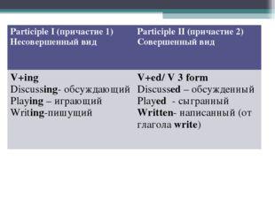 Participle I (причастие 1) Несовершенный видParticiple II (причастие 2) Сове