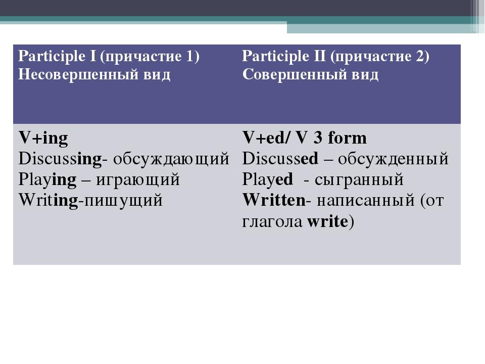 Participle I (причастие 1) Несовершенный видParticiple II (причастие 2) Сове...