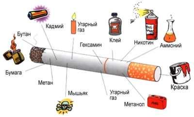 памятка о курении