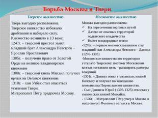 Борьба Москвы и Твери. Тверское княжество Московское княжество Тверь выгодно