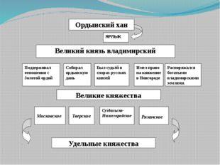 Ордынский хан Великий князь владимирский Поддерживал отношения с Золотой орд