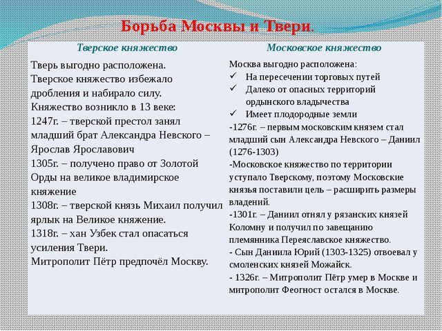 Борьба Москвы и Твери. Тверское княжество Московское княжество Тверь выгодно...