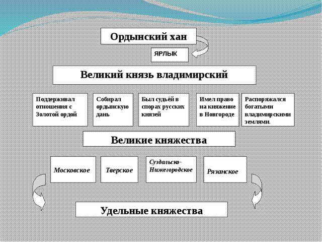 Ордынский хан Великий князь владимирский Поддерживал отношения с Золотой орд...