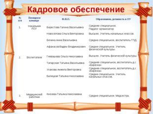 Кадровое обеспечение № п/п Позиция в команде Ф.И.О. Образование, должность
