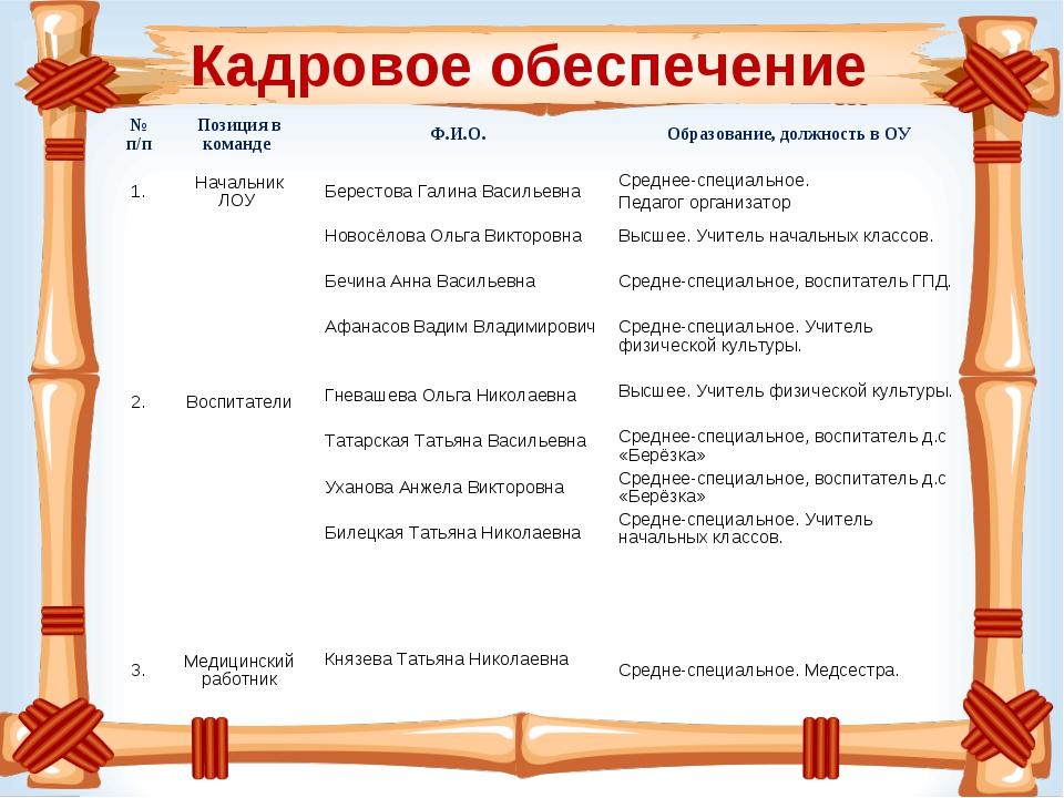 Кадровое обеспечение № п/п Позиция в команде Ф.И.О. Образование, должность...
