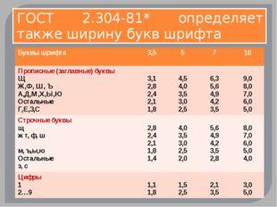 ГОСТ 2.304-81* определяет также ширину букв шрифта Буквы шрифта 3,5 5 7 10 Пр