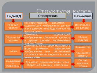 Структура курса Рабочий чертеж Конструкторский документ, содержащий изображен