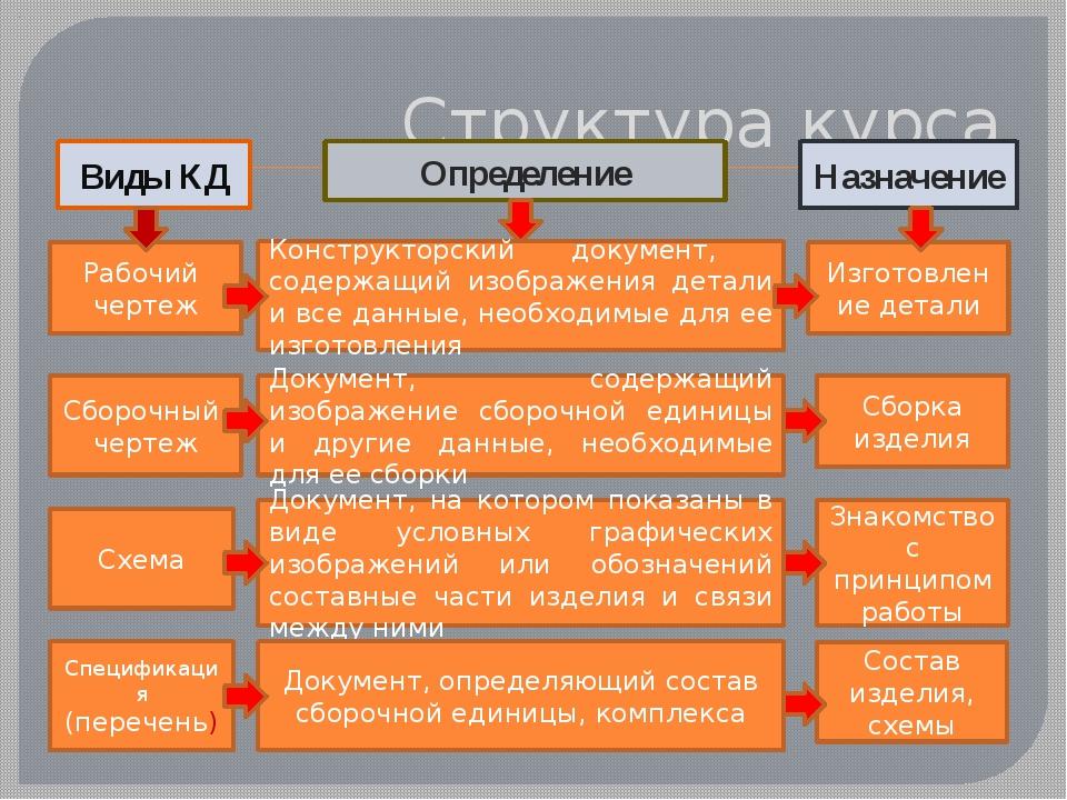 Структура курса Рабочий чертеж Конструкторский документ, содержащий изображен...