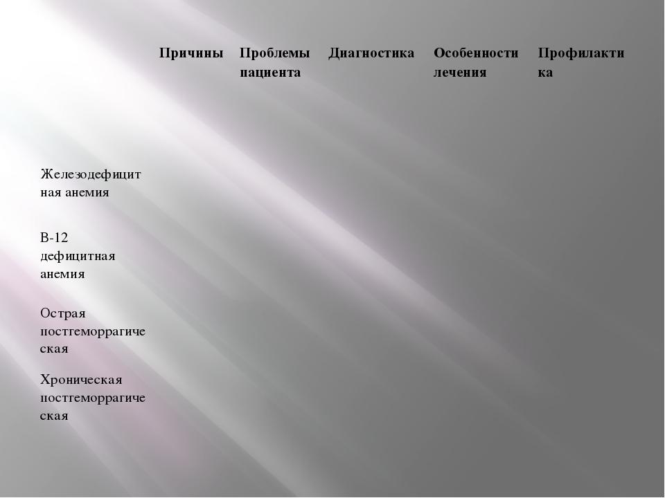 Причины Проблемыпациента Диагностика Особенности лечения Профилактика Железо...