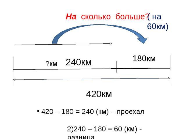 420км ?км 180км На сколько больше? 420 – 180 = 240 (км) – проехал 240км 2)24...