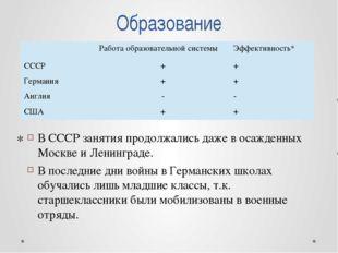 Образование В СССР занятия продолжались даже в осажденных Москве и Ленинграде