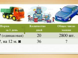 Норма за 1 день Количестводней Общеечисло машин ?(одинаковая) 20 2800 шт. ?,