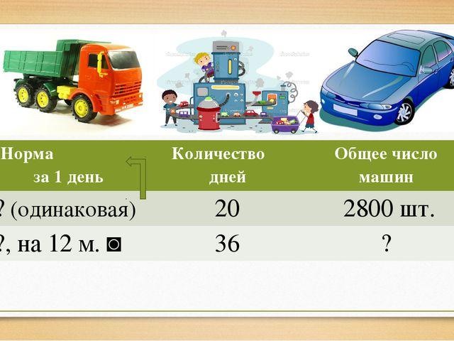 Норма за 1 день Количестводней Общеечисло машин ?(одинаковая) 20 2800 шт. ?,...