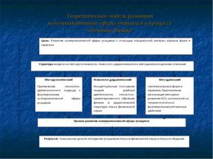 Теоретическая модель развития коммуникативной сферы учащихся в процессе обуче