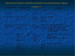 Пример реализация методики развития коммуникативной сферы учащихся Этапы фор