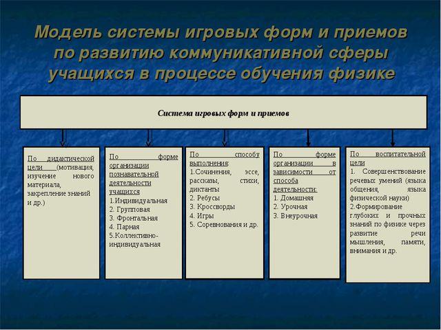 По дидактической цели (мотивация, изучение нового материала, закрепление знан...