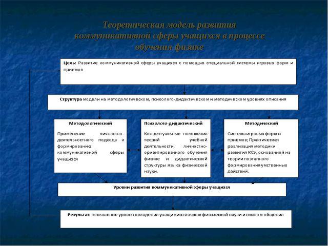 Теоретическая модель развития коммуникативной сферы учащихся в процессе обуче...