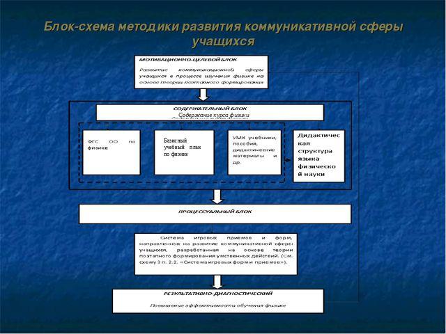 Блок-схема методики развития коммуникативной сферы учащихся Базисный учебный...