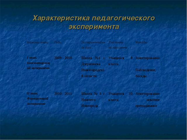 Характеристика педагогического эксперимента Название этапаГодыЭкспериментал...