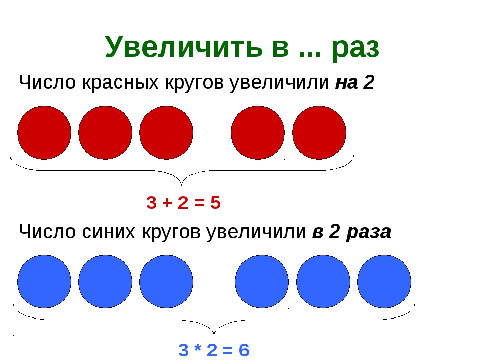 Увеличить в ... раз 3 + 2 = 5 Число красных кругов увеличили на 2 Число синих...