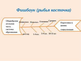 Фишбоун (рыбья косточка) Общеобразовательная часть системы образования Подгот