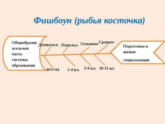 Фишбоун (рыбья косточка) Общеобразовательная часть системы образования Подгот...
