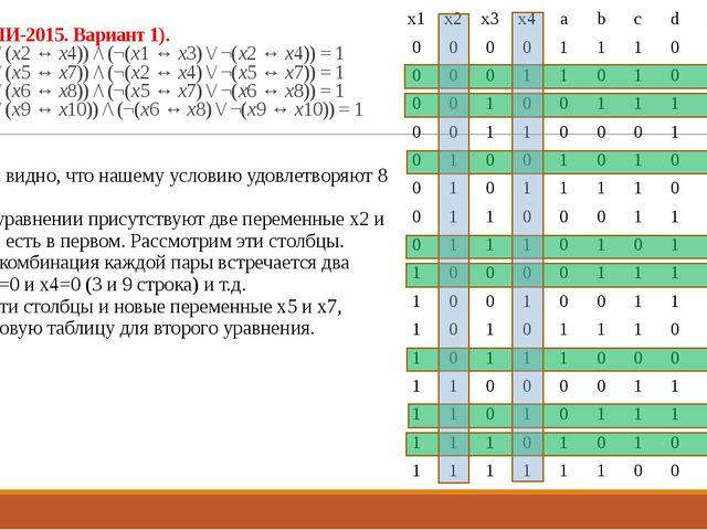 23 (Из ФИПИ-2015. Вариант 1). ((x1 ↔ x3) \/ (x2 ↔ x4)) /\ (¬(x1 ↔ x3) \/ ¬(x2...