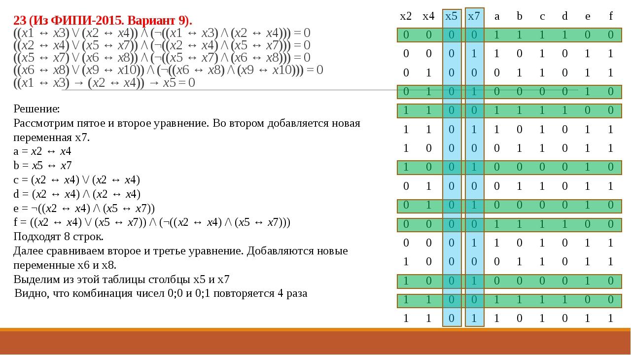 23 (Из ФИПИ-2015. Вариант 9). ((x1 ↔ x3) \/ (x2 ↔ x4)) /\ (¬((x1 ↔ x3) /\ (x2...