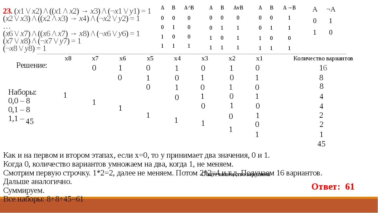 23. (x1 \/ x2) /\ ((x1 /\ x2) → x3) /\ (¬x1 \/ y1) = 1 (x2 \/ x3) /\ ((x2 /\...