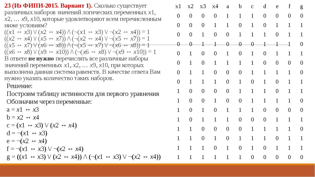 23 (Из ФИПИ-2015. Вариант 1). Сколько существует различных наборов значений л...