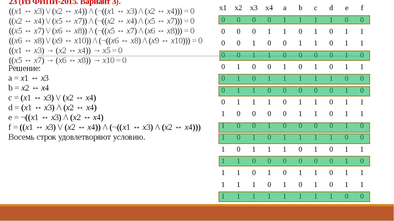 Решение: a = x1 ↔ x3 b = x2 ↔ x4 c = (x1 ↔ x3) \/ (x2 ↔ x4) d = (x1 ↔ x3) /\...