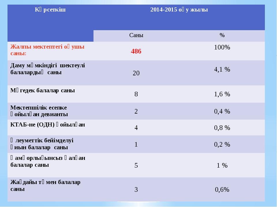 Көрсеткіш 2014-2015оқужылы Саны % Жалпымектептегіоқушысаны: 486 100% Даму мү...