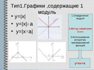 Тип1.Графики ,содержащие 1 модуль y=|x| y=|x| a y=|x a| 1.Определение модуля